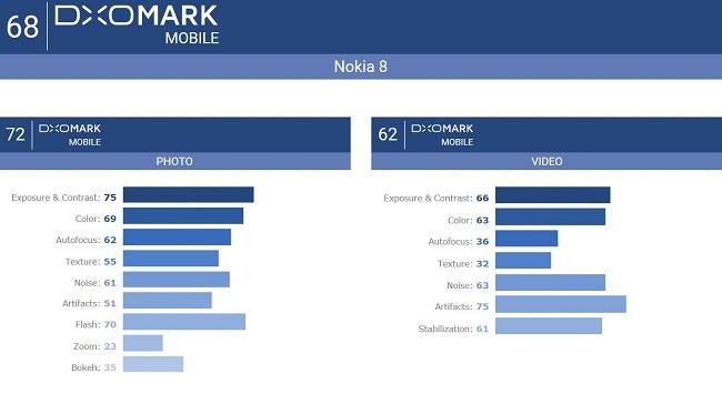 Nokia 8 kamera puanı