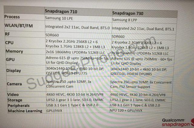 Snapdragon 710 ve Snapdragon 730