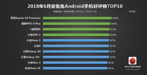 Kullanıcıları en çok memnum eden telefonlar