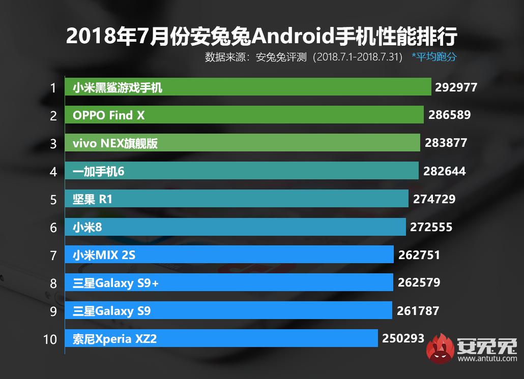 dünyanın en güçlü Android telefonları listesi
