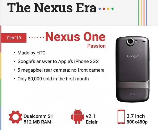 """Google Pixel ve Nexus telefonların gelişimi! """"Ne günlerdi be"""" diyeceksiniz…"""