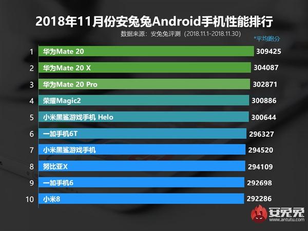 En güçlü Android akıllı telefonlar