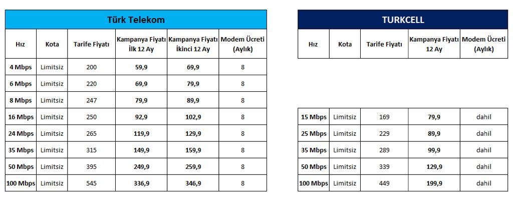 Türk Telekom ve Turkcell