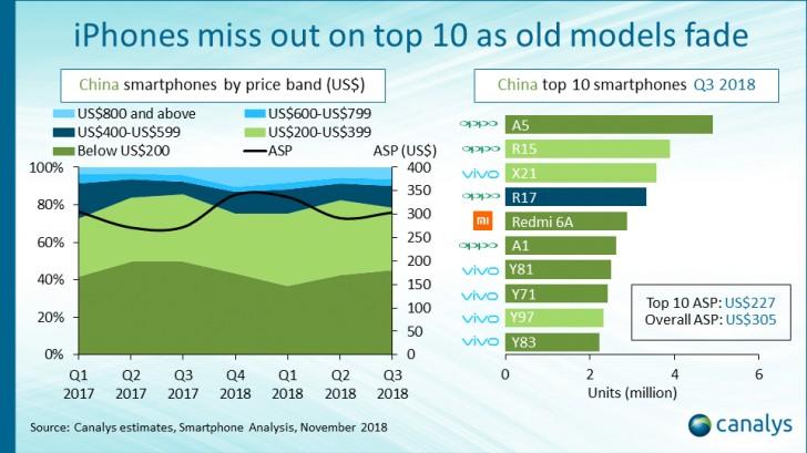 en çok satan telefonlar