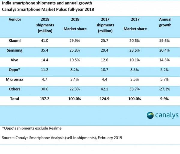 Xiaomi ve Samsung rekabeti