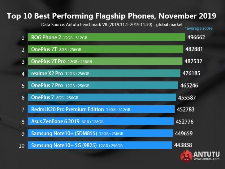 Kasım ayının en güçlü Android telefonları