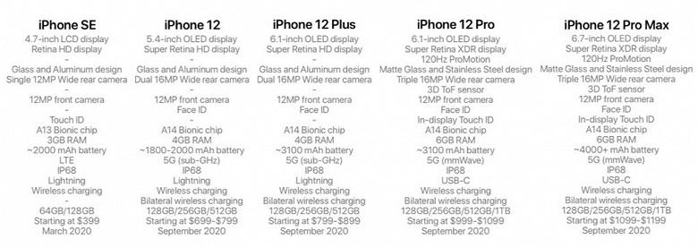 iPhone 2020 modellerinin özellikleri sızdı! Hiçbirini alamayacağız