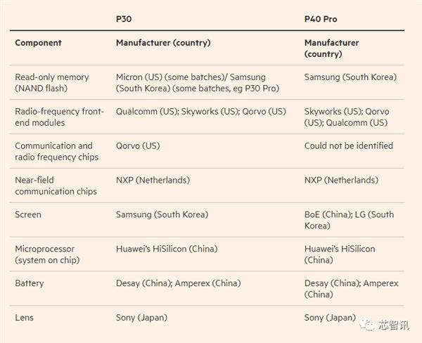 Huawei P40 Pro bileşenleri