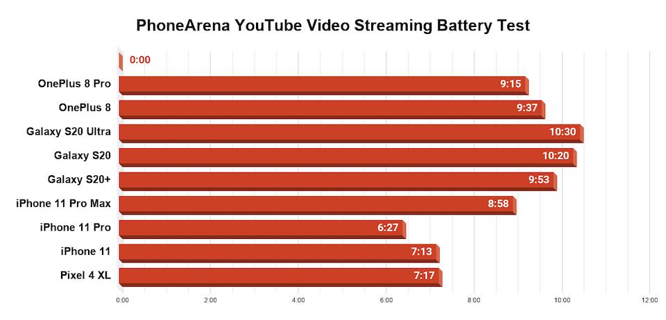 YouTube izleme testi