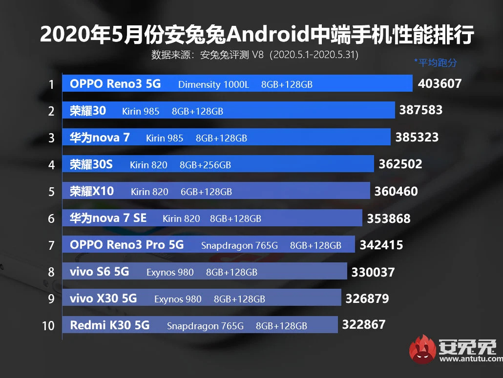 En iyi orta segment cihazlar (Android)