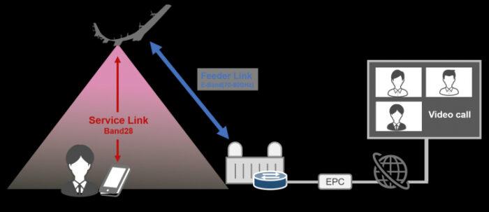 Stratosfer İnternet