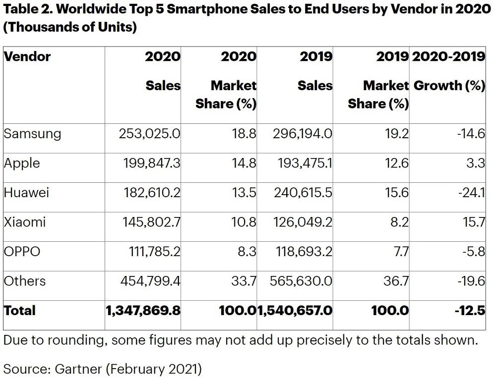 Samsung Huawei ve Apple akıllı telefon satışları