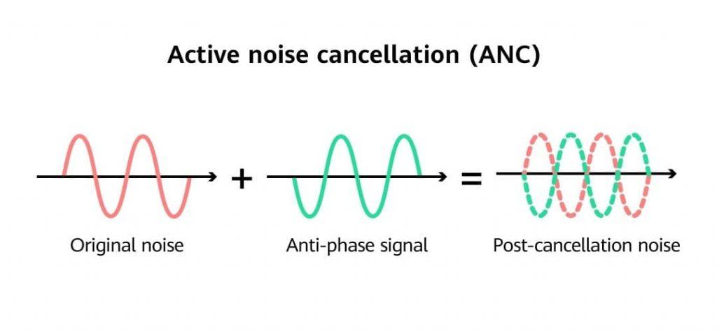 Huawei aktif gürültü engelleme