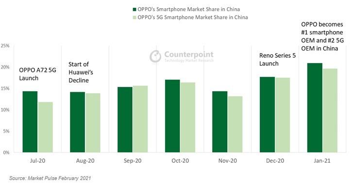 OPPO Huawei