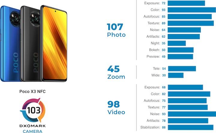 POCO X3 NFC DxOMark