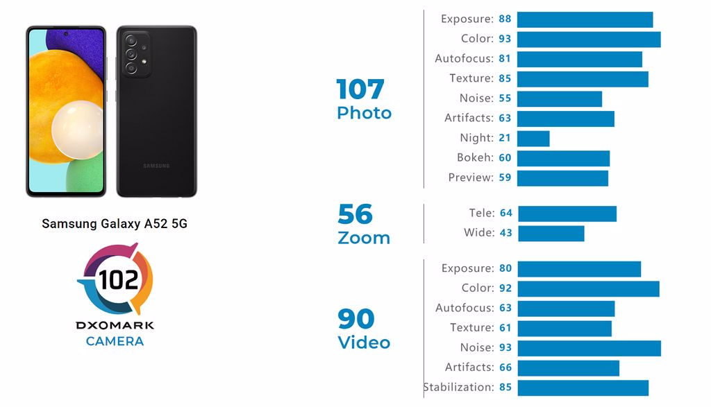 Galaxy A52 DxOMark