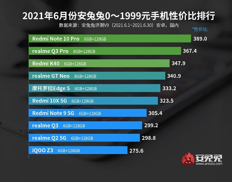 fiyat/Performans açısından en iyi Android telefonlar