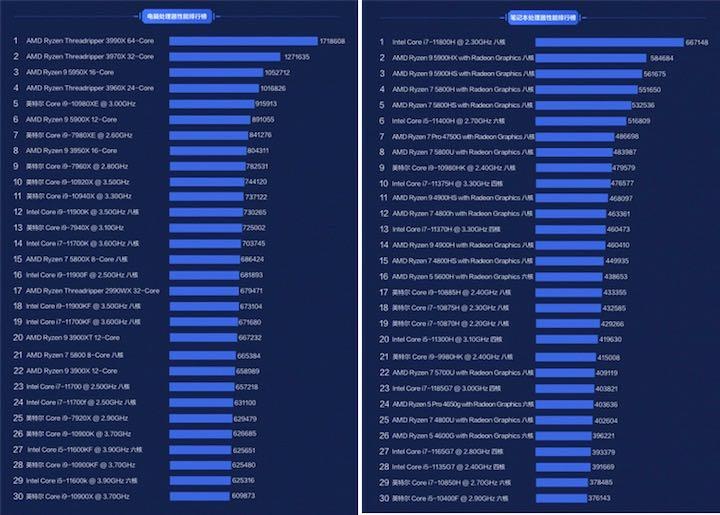 AMD performans