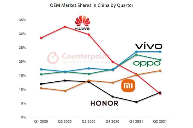 Çin'deki Telefon Pazarı