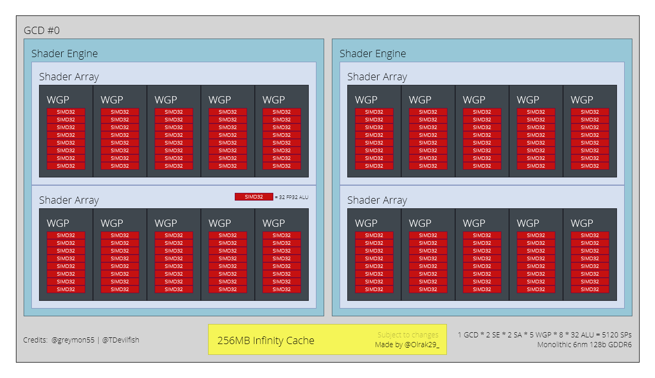 AMD Radeon RX 7000
